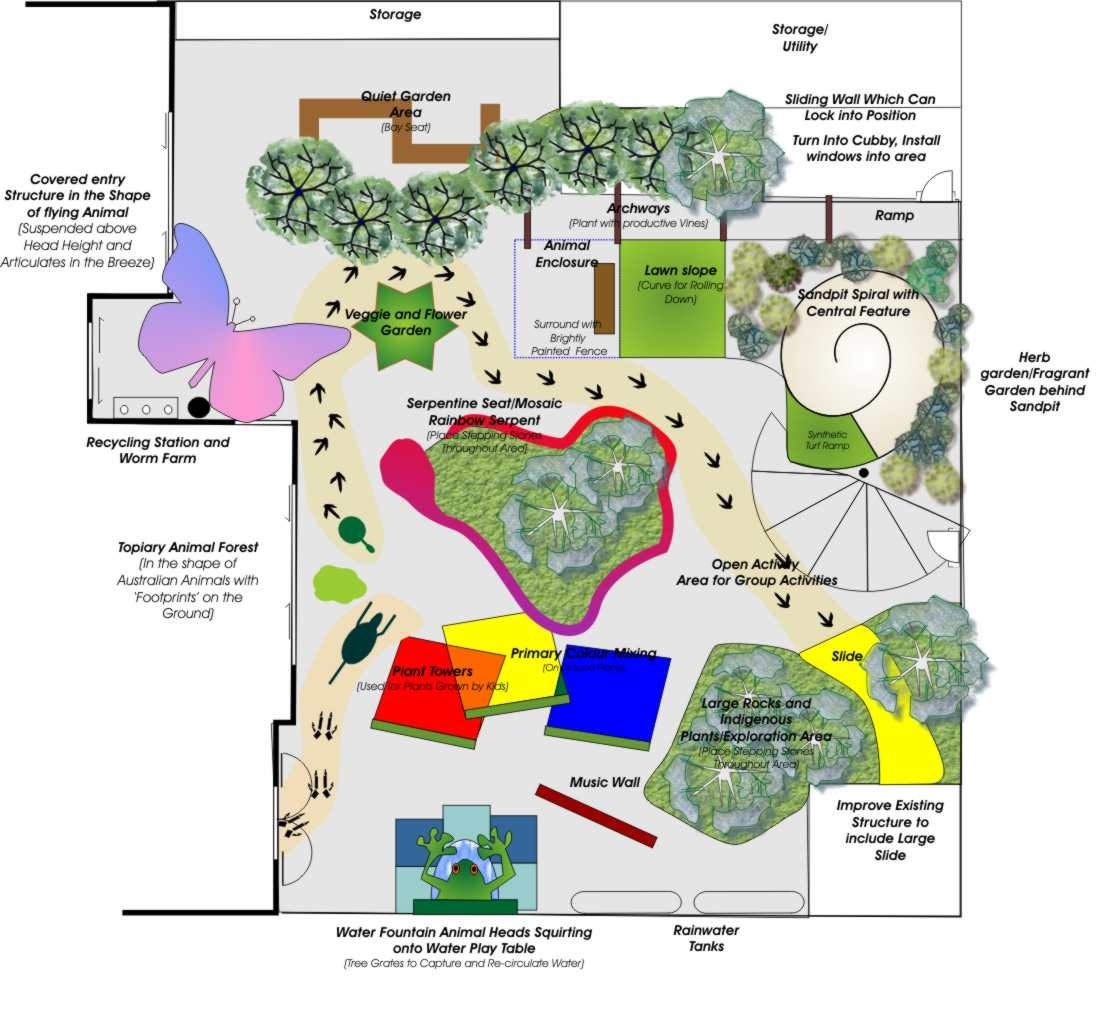 Botanical Traditions Services: landscape design, garden design